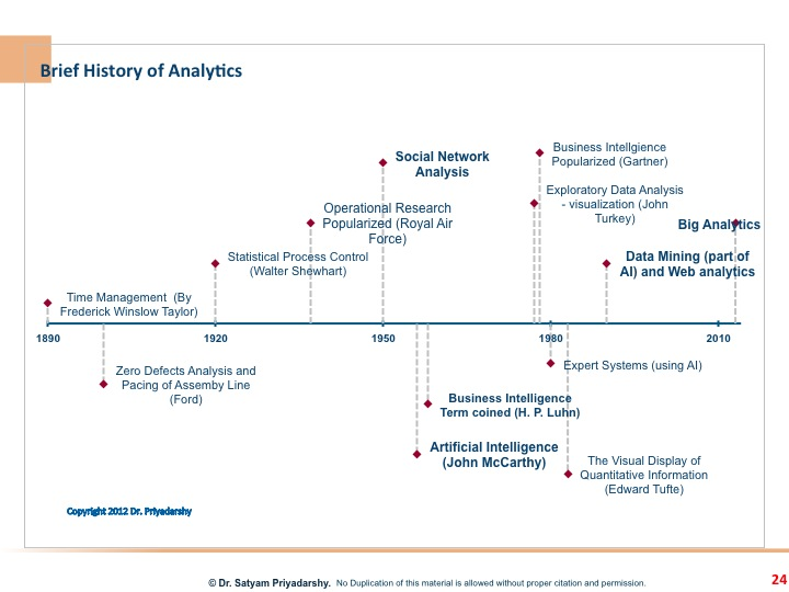 Analytics Time Line