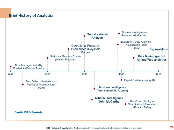 Analytics Time Line