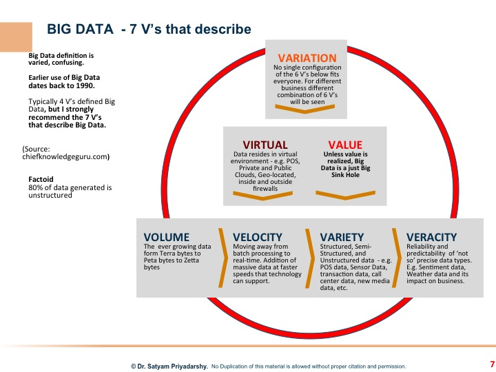 Big Data and 7 Vs